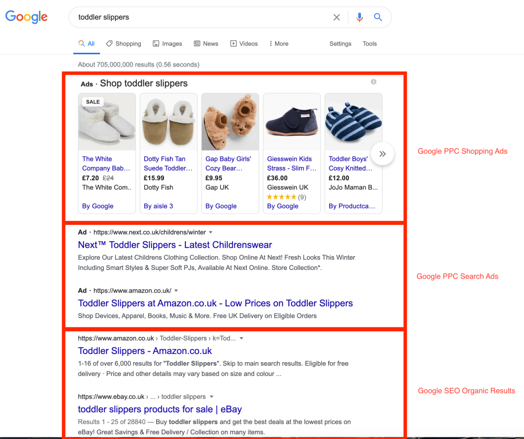 What is PPC? The difference between shopping ads, search ads and organic ads.